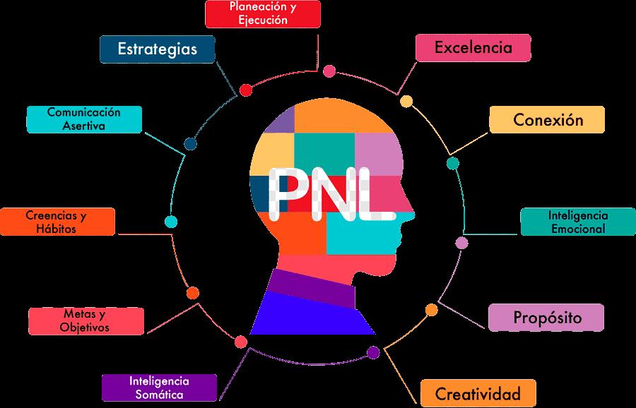 Imagen de Programación neurolinguística